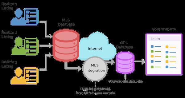 MLS RETS Feed API